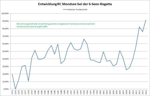 Entwicklung RCMO bei der 6-Seen-Regatta